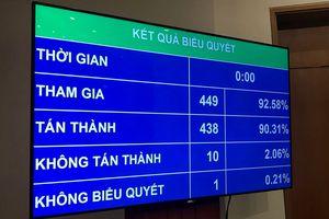 Quốc hội quyết phân bổ 1.019.599 tỷ đồng ngân sách Trung ương trong năm 2019