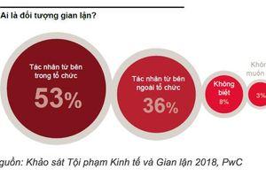 Hơn 50% doanh nghiệp Việt phải đối mặt với tội phạm gian lận
