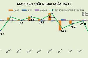 Phiên 15/11: Đẩy HPG và VCG lao dốc, khối ngoại rút ròng hơn 490 tỷ đồng