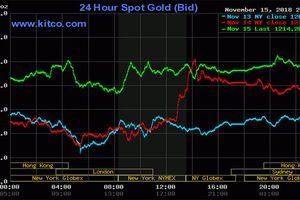 Giá vàng hôm nay tăng mạnh khi đồng đô la rời đỉnh