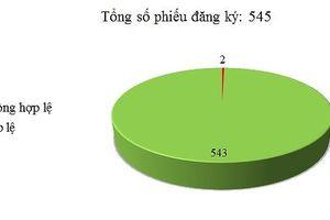 Ngày 17-19/11: Có 2/545 thông báo mời thầu, thông báo mời chào hàng chưa hợp lệ