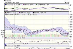 Góc nhìn kỹ thuật phiên 21/11: Tăng điểm, nhưng phân hóa và bị chi phối bởi cổ phiếu lớn