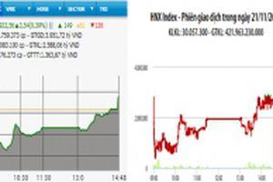 VN-Index tăng điểm nhờ lực đẩy từ VNM, VHM và VCB