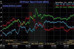 Giá vàng hôm nay: Hai trạng thái khác biệt