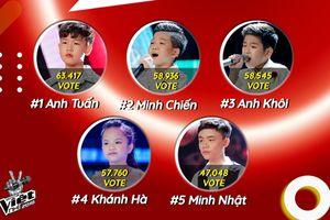 Giọng hát Việt nhí 2018: Anh Tuấn - Anh Khôi - Minh Chiến tranh nhau 'chiếc vé vàng' duy nhất
