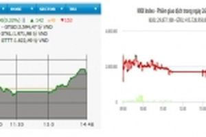 HNX-Index vẫn giảm, VN-Index tăng hơn ba điểm