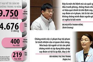 Kiểm tra thu hồi tài sản trong các vụ án tham nhũng ở TP.HCM