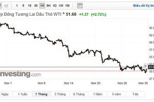 Giá dầu xuống dưới 50USD/thùng, mức thấp nhất trong hơn một năm qua