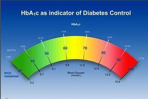 Chị em mắc bệnh tiểu đường trước khi mang thai hãy làm điều này