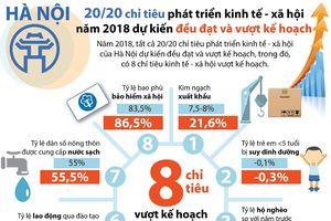 Chỉ tiêu phát triển kinh tế - xã hội của Hà Nội đều đạt và vượt kế hoạch
