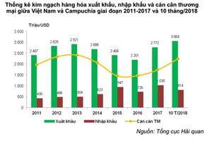 Xuất khẩu hàng hóa sang Campuchia cao nhất từ trước tới nay