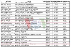 Giám đốc Sở TN&MT Điện Biên có số phiếu tín nhiệm thấp nhất