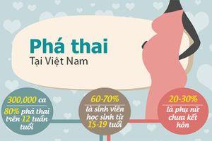 Tình trạng nạo phá thai ở Việt Nam: Hơn 300.000 ca mỗi năm, 1/3 là chưa kết hôn
