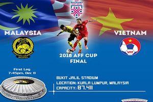 Chung kết AFF Cup 2018: Đội tuyển Việt Nam chọn lối chơi gì khi đối đầu Malaysia?