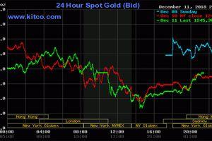 Giá vàng hôm nay: Hai thị trường ngược chiều