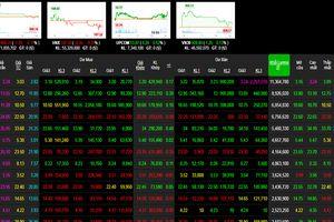 Phiên 13/12: Ngân hàng mất giá, chỉ số chứng khoán đổi chiều giảm