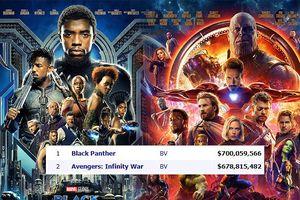 Doanh thu phòng vé Bắc Mỹ kỳ vọng đạt 12 tỷ USD tổng kết 2018, Disney và Marvel chiếm trọn top đầu