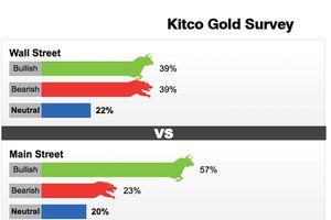 Chuyên gia dự báo giá vàng tuần tới có thể tăng 'sốc'