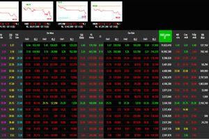 Phiên 17/12: Nhóm cổ phiếu ngân hàng tiếp tục nhuốm đỏ sàn