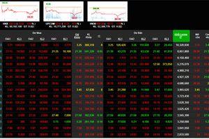Phiên 18/12: Nhóm cổ phiếu ngân hàng bớt đà giảm, VN-Index hãm rơi điểm