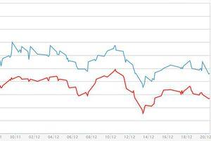 Giá vàng miếng giảm, USD tự do tăng sau cuộc họp FED