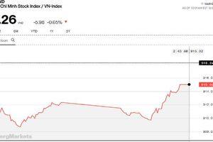 Chứng khoán chiều 21/12: Phiên cơ cấu ETF ít sóng gió, cổ phiếu vốn hóa thấp vẫn hồi phục