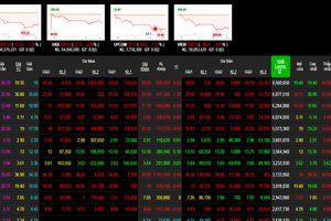 Phiên 3/1: Nhóm bluechip giảm giá sâu và khớp cao, khiến VN-Index lao dốc