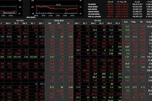 VN-Index tiếp tục đi xuống, thấp nhất khoảng 1 năm trở lại đây