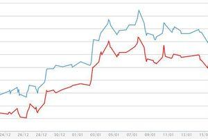 Giá vàng miếng SJC giảm nhẹ, đang rẻ hơn vàng 999,9
