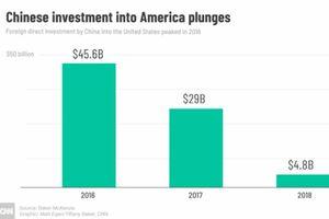 Cơn sốt đầu tư Trung Quốc mất hút ở Mỹ