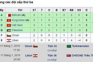 Vô số kịch bản dẫn Việt Nam vào vòng 1/8 Asian Cup