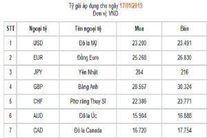 Tỷ giá đô la/tiền đồng dao động quanh tỷ giá mua vào của NHNN