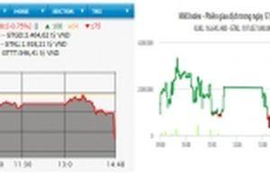 Bán mạnh cuối phiên, VN-Index giảm gần 7 điểm