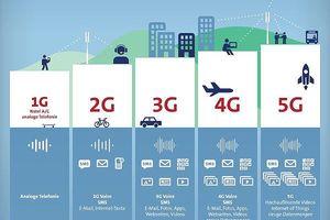 Hà Nội triển khai mạng 5G trong năm 2019