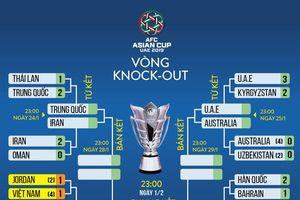 Xác định 8 đội vào tứ kết Asian Cup 2019