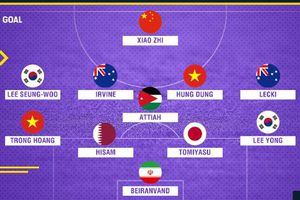 Đội hình tiêu biểu vòng 1/8 Asian Cup: Hai cầu thủ Việt Nam được vinh danh