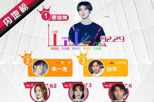 BXH sao 'hot' Weibo tuần 3 tháng 1: Thành viên TFBOYS đều có mặt, Triệu Vy tăng 62 hạng sau 'scandal' hôn trai lạ
