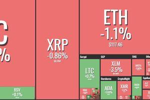 Giá Bitcoin hôm nay 24/1: 'Đáy' Bitcoin ở mức 3.000 USD?