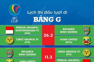 AFC Cup 2019: Becamex Bình Dương đá trận khai mạc tại Indonesia