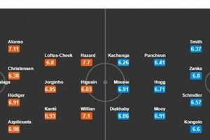 TRỰC TIẾP Chelsea 5-0 Huddersfield: Thắng lợi dễ dàng (KT)