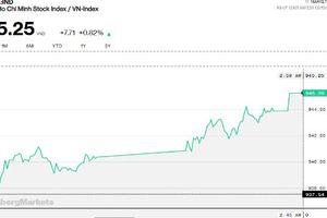 Chứng khoán chiều 13/2: Tiền vào ngày càng hùng hậu, VN-Index lên 945 điểm