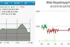 HNX-Index đảo chiều giảm, VN-Index tăng hơn ba điểm