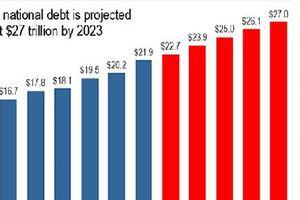 Nước Mỹ với mối lo nợ công 22 nghìn tỷ USD