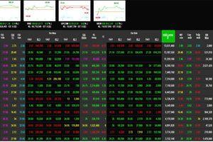 Phiên 22/2: VN30 phân hóa, VN-Index rung lắc