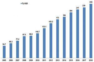 Tầm nhìn 2045 và hành động của Việt Nam