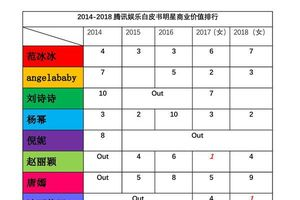 Phạm Băng Băng, Angelababy dẫn đầu chỉ số thương mại từ năm 2014 - 2018 của các nữ minh tinh Hoa ngữ