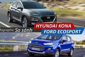 Infographic: So sánh Hyundai Kona và Ford Ecosport