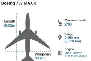 Nghi vấn về độ an toàn của máy bay Boeing 737 MAX