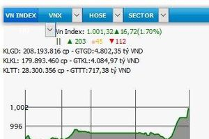VN-Index vượt qua mốc 1.000 điểm