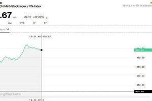 Chứng khoán sáng 12/3: Thị trường hồi phục nhẹ, YEG giảm sàn phiên thứ 7